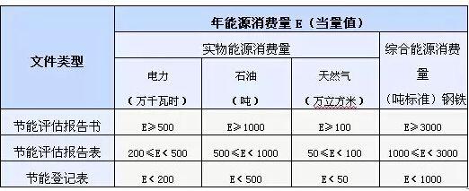【节能评估】编制节能评估报告的类型标准