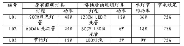 LED照明合同能源管理节能改造案例