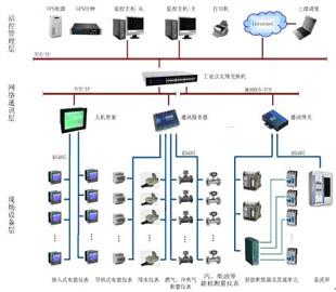 能源管理系统与能耗监测的解决方案