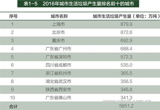 2017年全国大、中城市固体废物污染环境防治年报