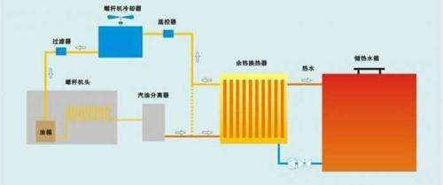 空气压缩机节能潜力及空压机节能技术