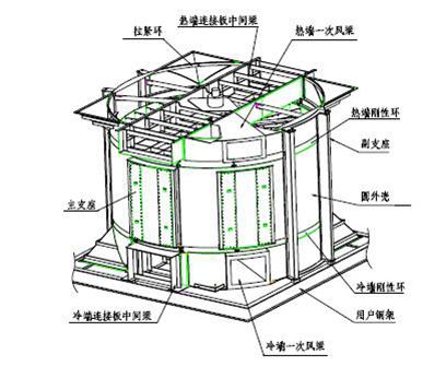 回转式空气预热器接触式密封技术图片