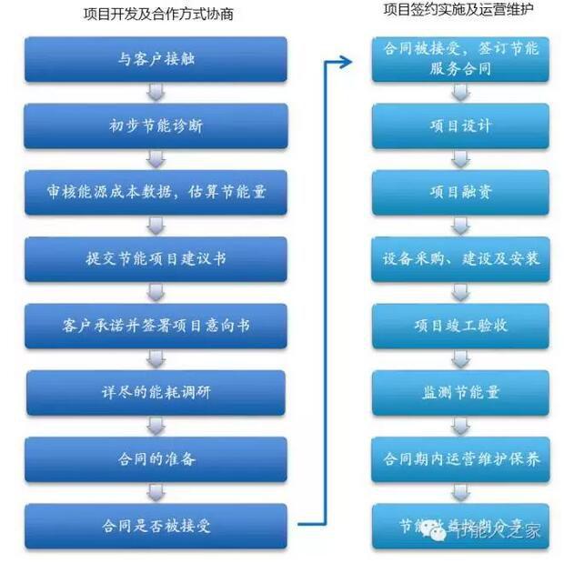 合同能源管理基本业务流程